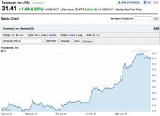 facebook-stock-chart-week